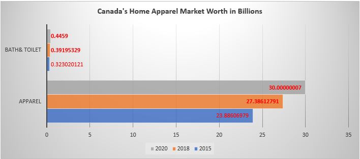 , Things You Need to Know about the Canadian Home Apparel Market, ILEF HOME APPAREEL
